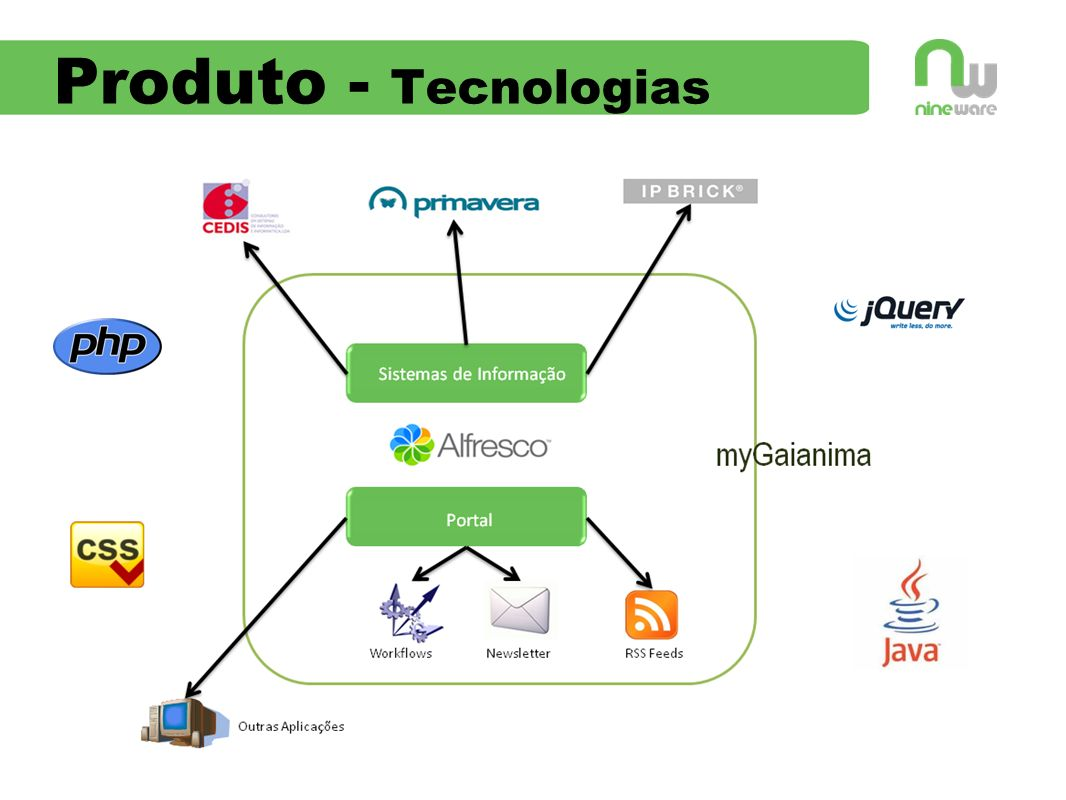 Produto - Tecnologias