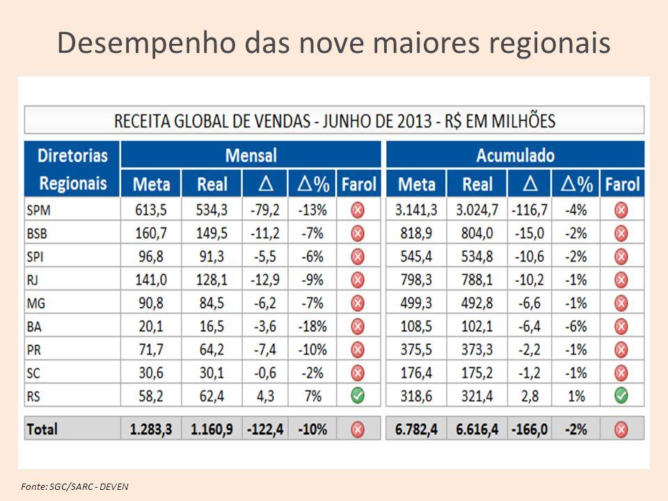 Desempenho das nove maiores regionais