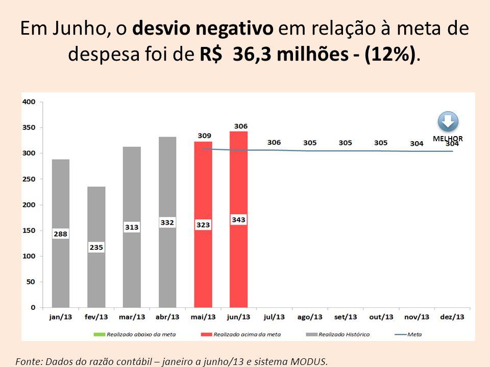 Em Junho, o desvio negativo em relação à meta de despesa foi de R$ 36,3 milhões - (12%).