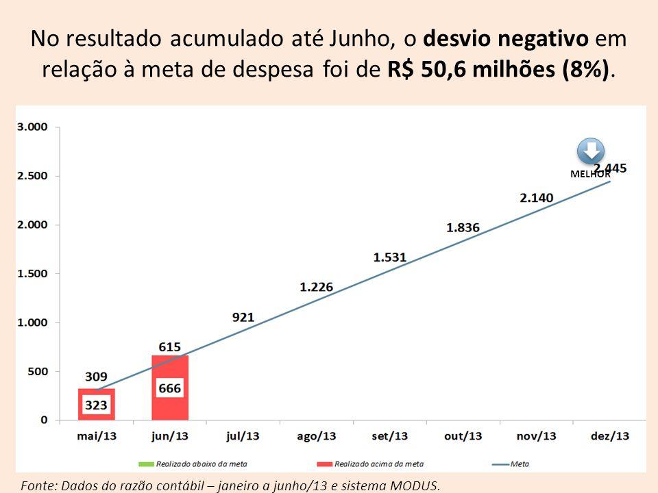 No resultado acumulado até Junho, o desvio negativo em relação à meta de despesa foi de R$ 50,6 milhões (8%).