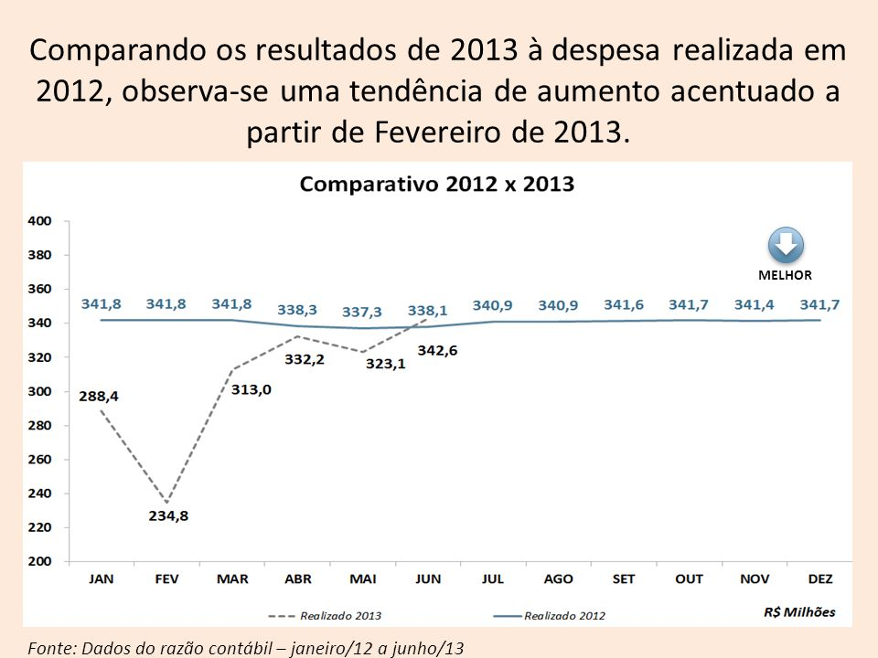 Comparando os resultados de 2013 à despesa realizada em 2012, observa-se uma tendência de aumento acentuado a partir de Fevereiro de 2013.