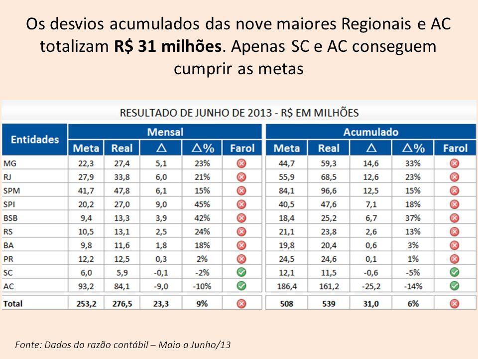 Os desvios acumulados das nove maiores Regionais e AC totalizam R$ 31 milhões. Apenas SC e AC conseguem cumprir as metas