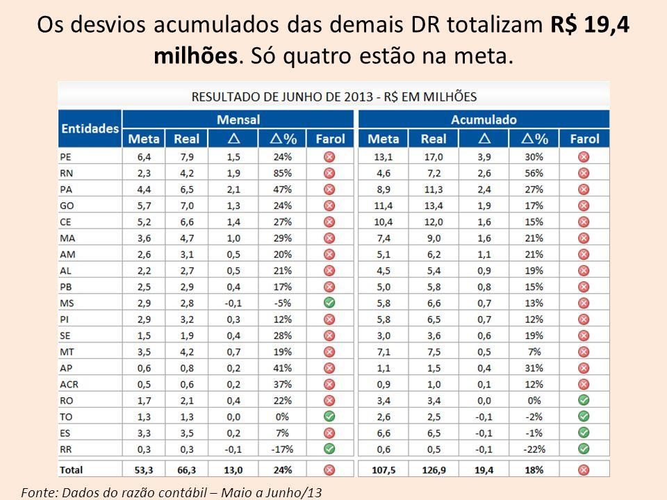 Os desvios acumulados das demais DR totalizam R$ 19,4 milhões