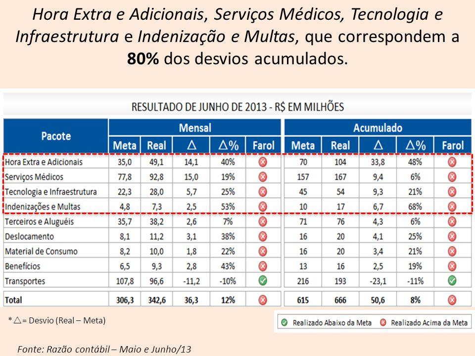 Hora Extra e Adicionais, Serviços Médicos, Tecnologia e Infraestrutura e Indenização e Multas, que correspondem a 80% dos desvios acumulados.