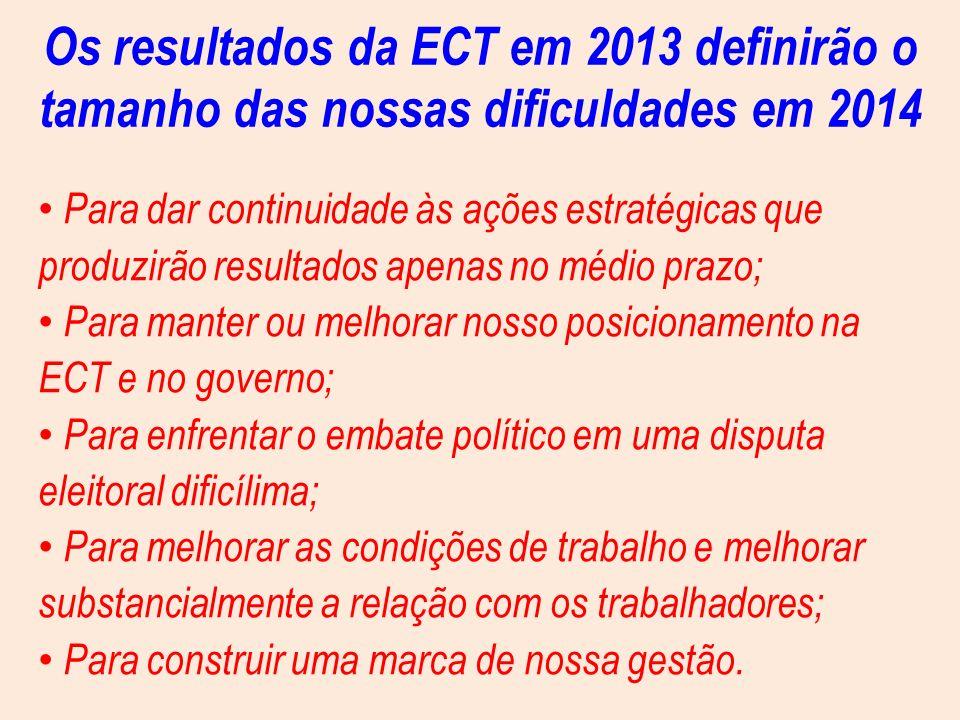 Os resultados da ECT em 2013 definirão o tamanho das nossas dificuldades em 2014