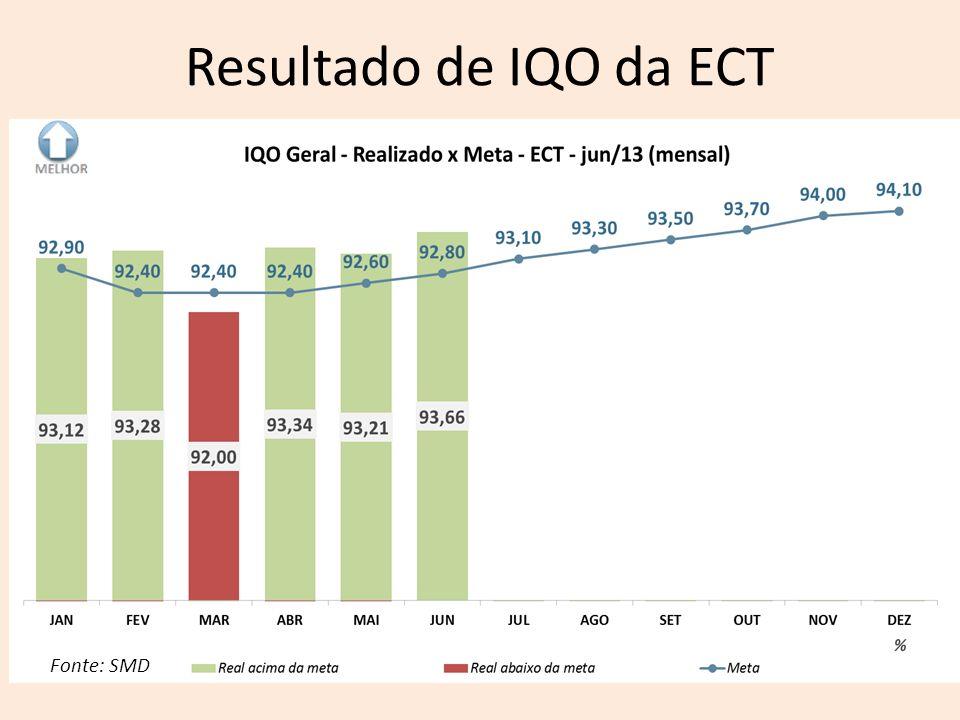 Resultado de IQO da ECT Fonte: SMD