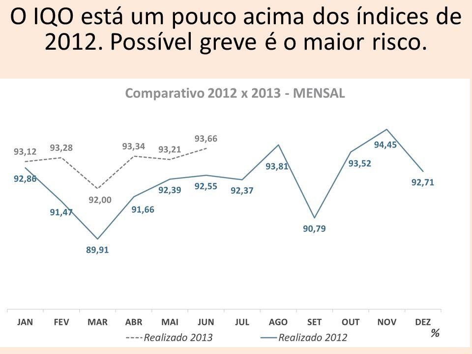 O IQO está um pouco acima dos índices de 2012