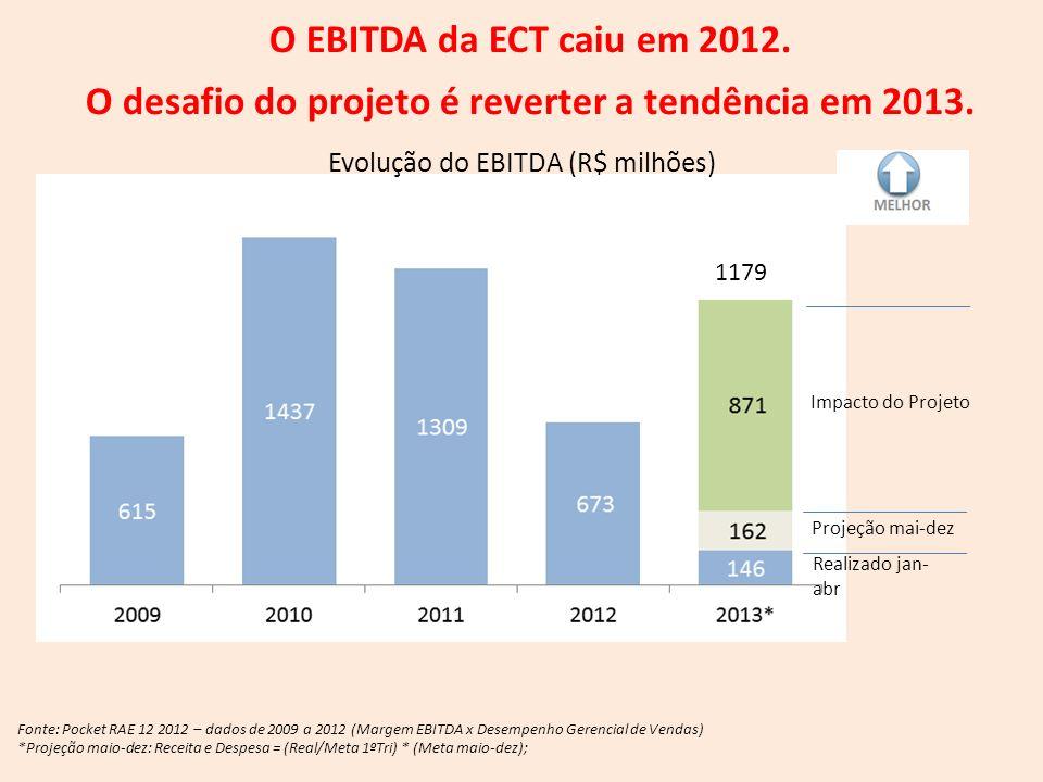 O desafio do projeto é reverter a tendência em 2013.