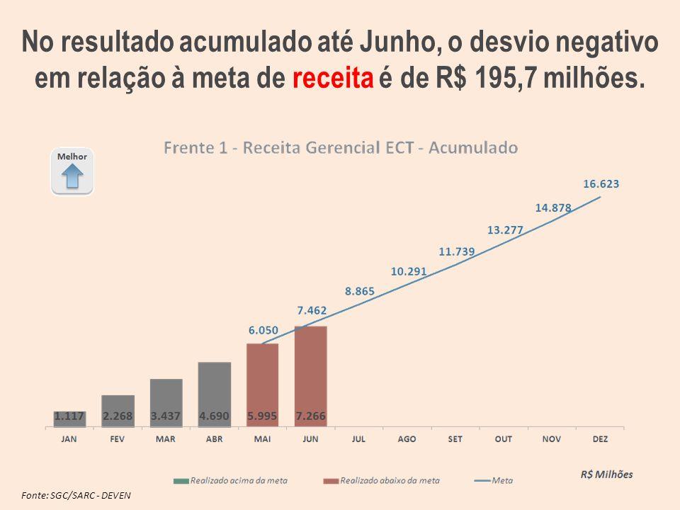 No resultado acumulado até Junho, o desvio negativo em relação à meta de receita é de R$ 195,7 milhões.