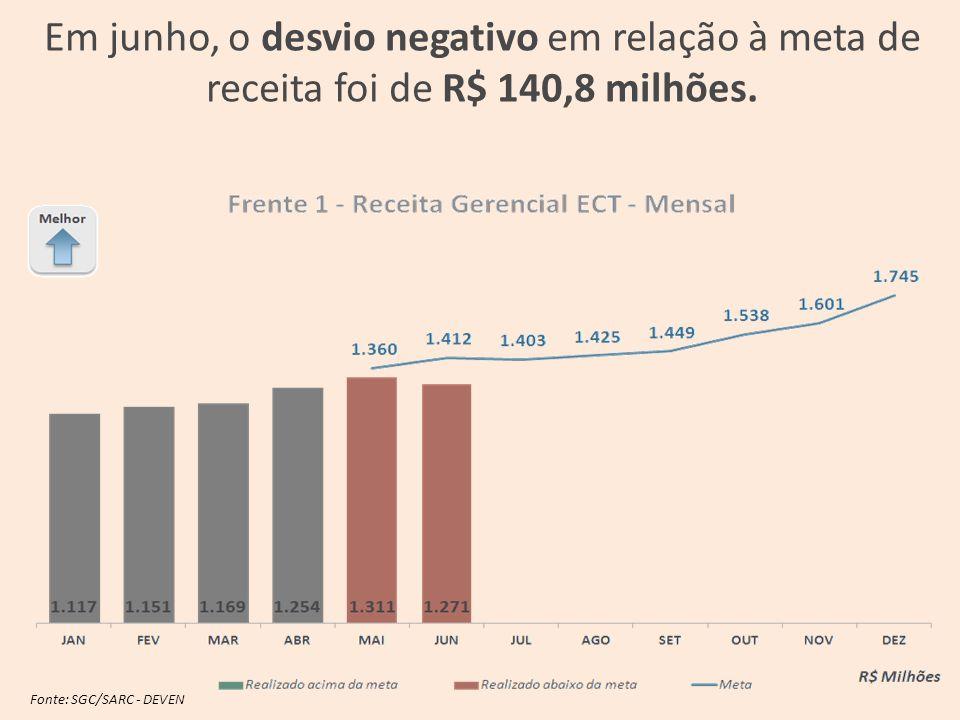 Em junho, o desvio negativo em relação à meta de receita foi de R$ 140,8 milhões.