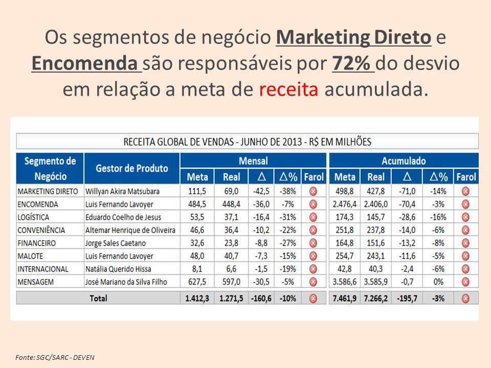 Os segmentos de negócio Marketing Direto e Encomenda são responsáveis por 72% do desvio em relação a meta de receita acumulada.