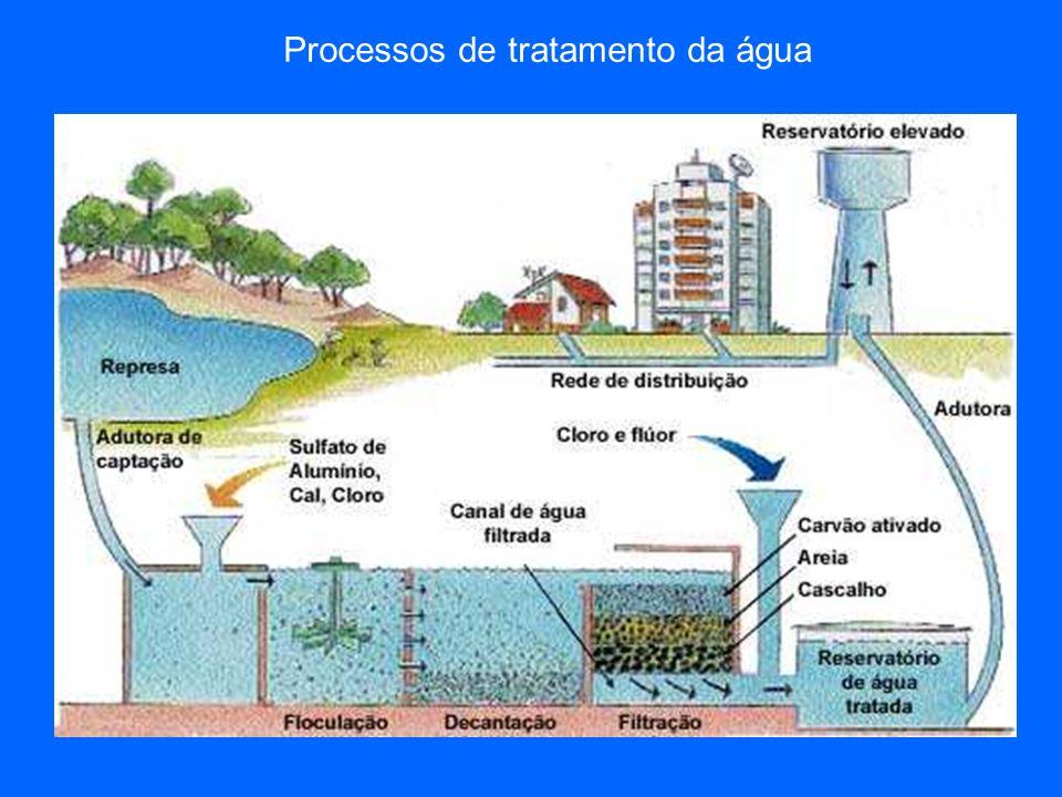 Processos de tratamento da água