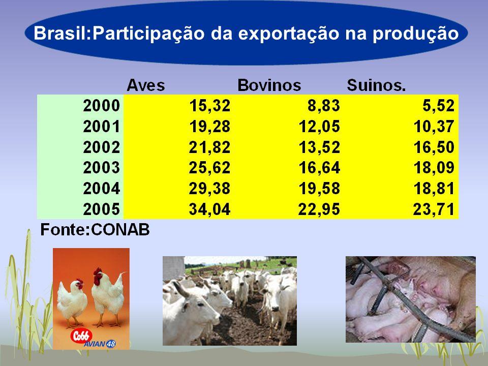 Brasil:Participação da exportação na produção