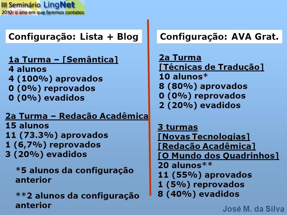 Configuração: Lista + Blog Configuração: AVA Grat.