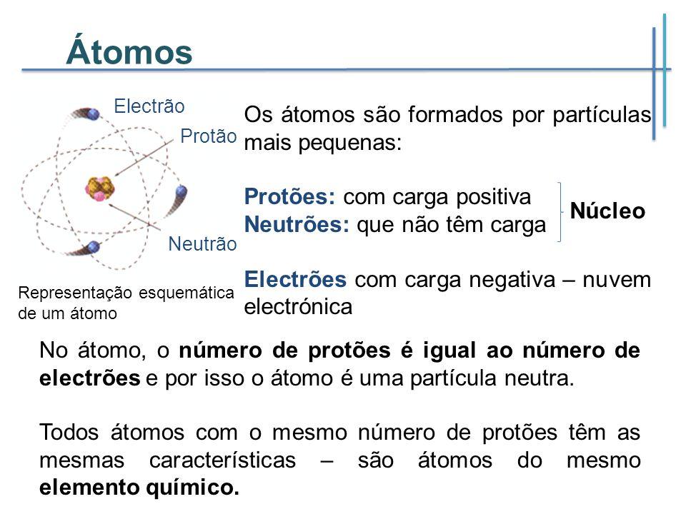 Átomos Os átomos são formados por partículas mais pequenas: