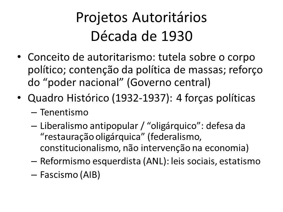 Projetos Autoritários Década de 1930