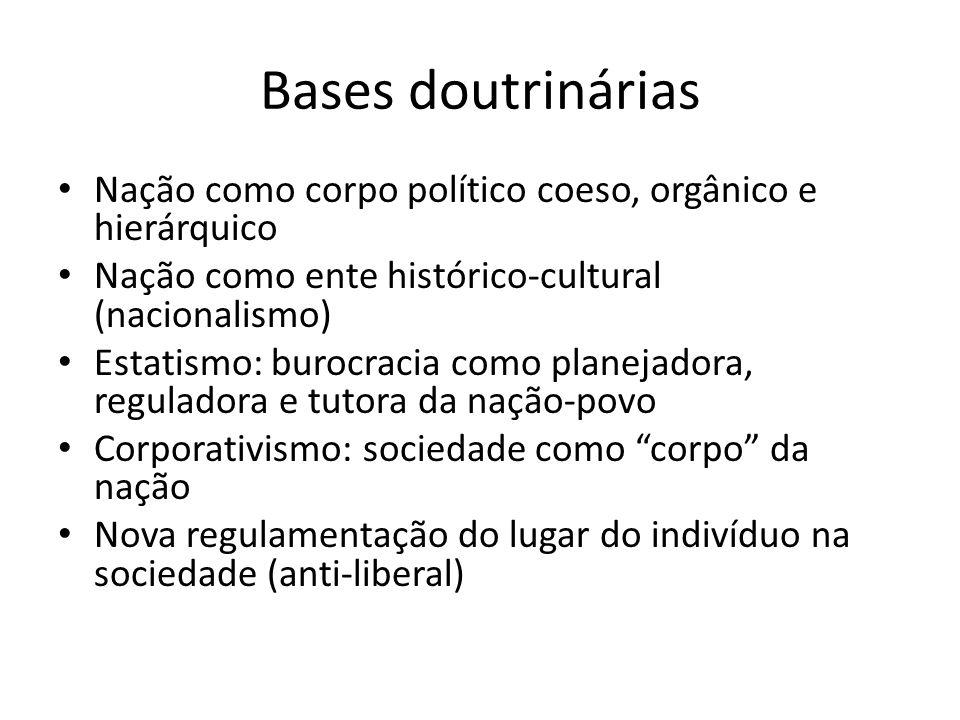 Bases doutrinárias Nação como corpo político coeso, orgânico e hierárquico. Nação como ente histórico-cultural (nacionalismo)