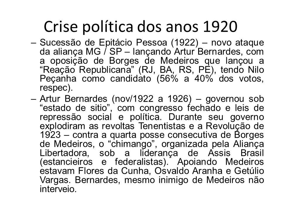 Crise política dos anos 1920