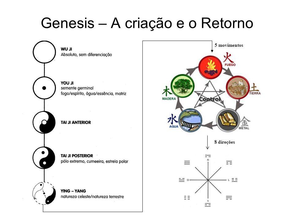 Genesis – A criação e o Retorno