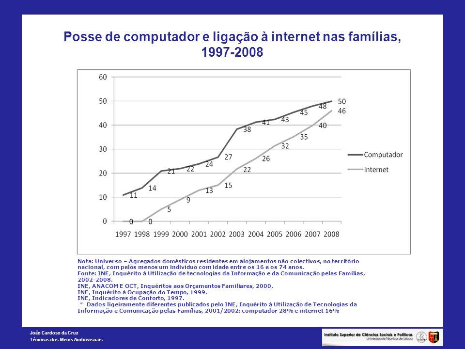 Posse de computador e ligação à internet nas famílias, 1997-2008