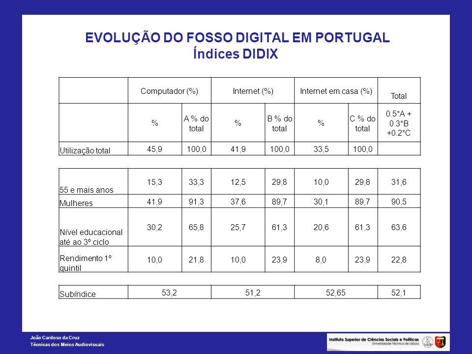 EVOLUÇÃO DO FOSSO DIGITAL EM PORTUGAL Índices DIDIX
