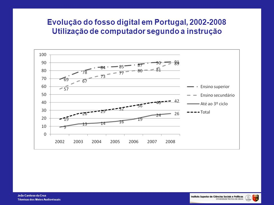 Evolução do fosso digital em Portugal, 2002-2008 Utilização de computador segundo a instrução