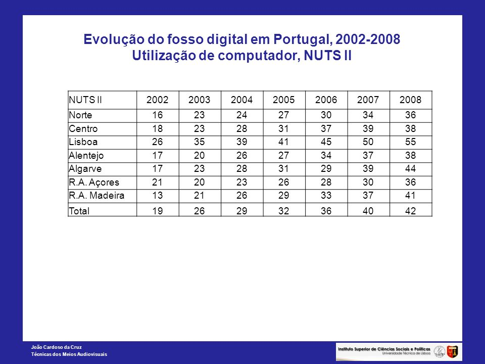 Evolução do fosso digital em Portugal, 2002-2008 Utilização de computador, NUTS II
