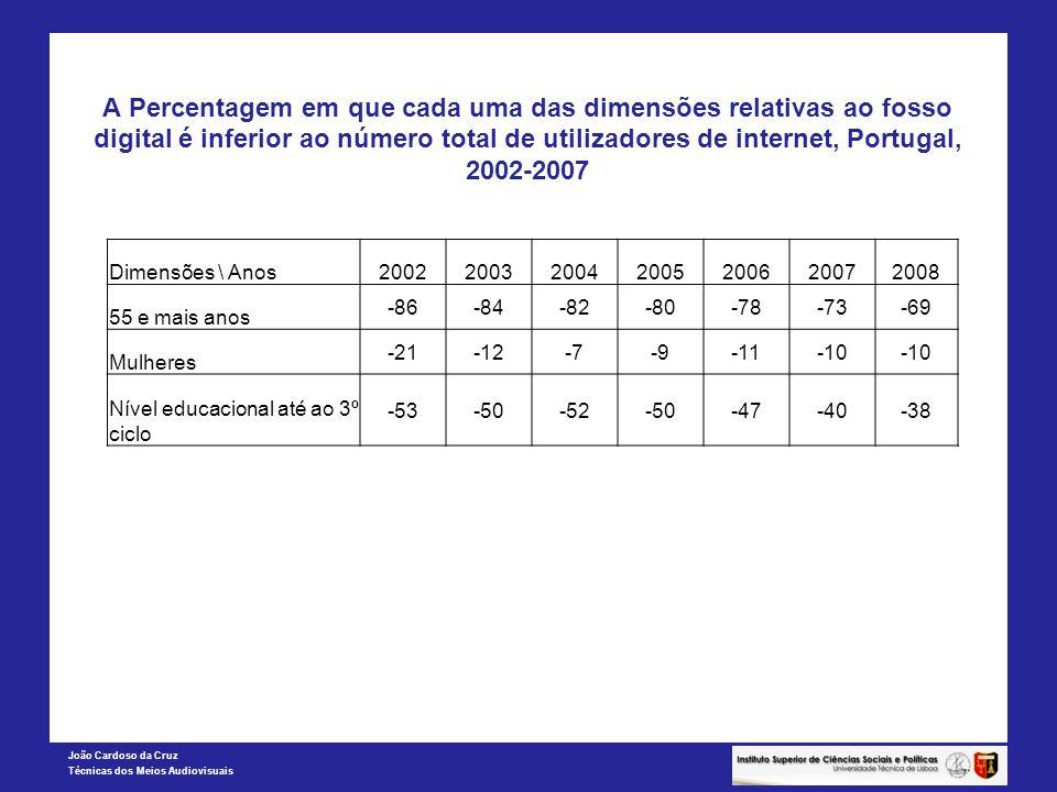 A Percentagem em que cada uma das dimensões relativas ao fosso digital é inferior ao número total de utilizadores de internet, Portugal, 2002-2007