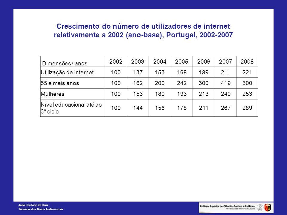Crescimento do número de utilizadores de internet relativamente a 2002 (ano-base), Portugal, 2002-2007