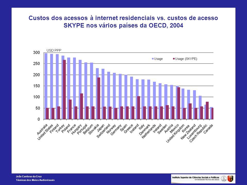 Custos dos acessos à internet residenciais vs