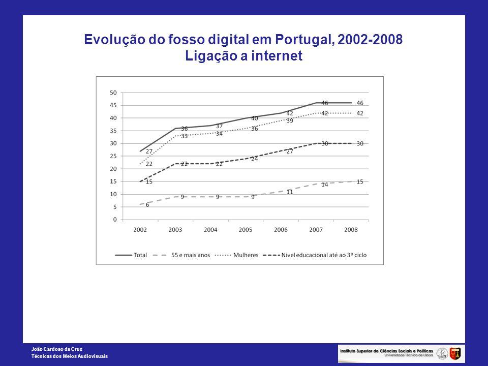 Evolução do fosso digital em Portugal, 2002-2008 Ligação a internet