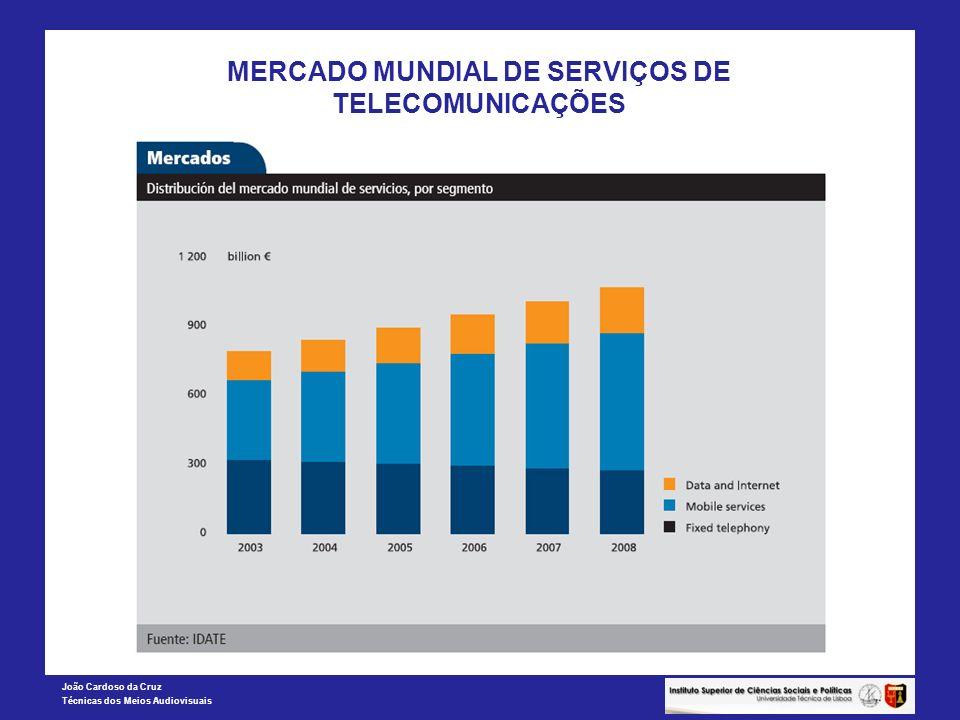 MERCADO MUNDIAL DE SERVIÇOS DE TELECOMUNICAÇÕES