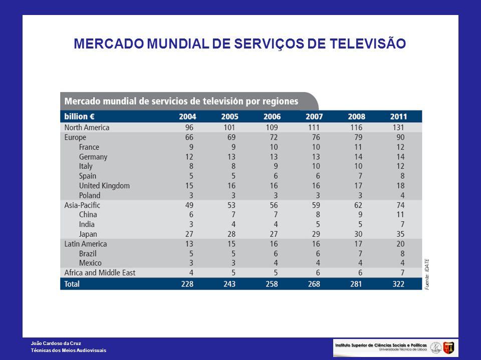 MERCADO MUNDIAL DE SERVIÇOS DE TELEVISÃO