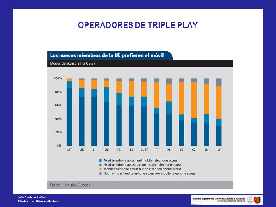 OPERADORES DE TRIPLE PLAY