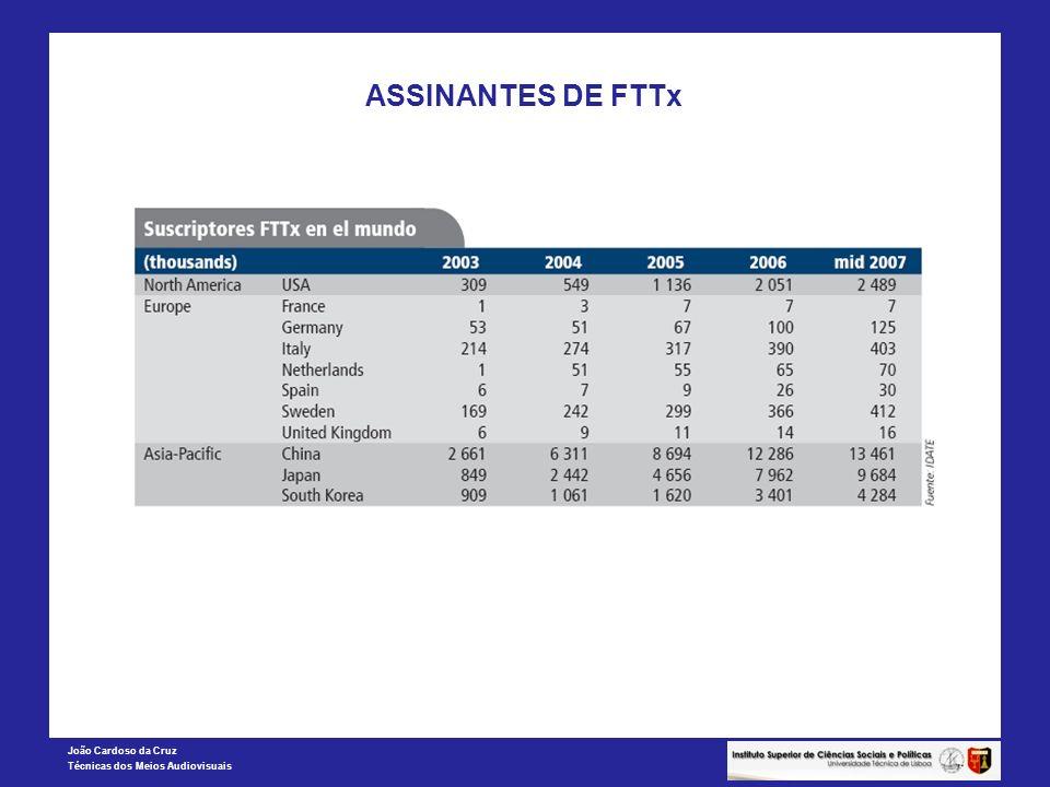 ASSINANTES DE FTTx