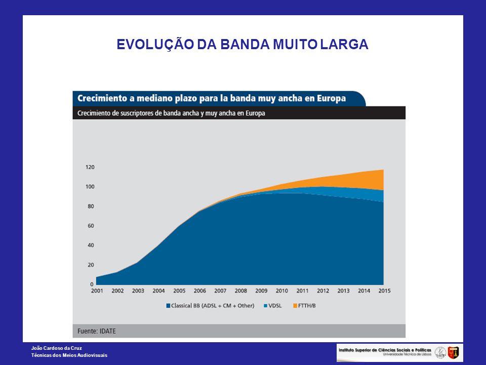 EVOLUÇÃO DA BANDA MUITO LARGA