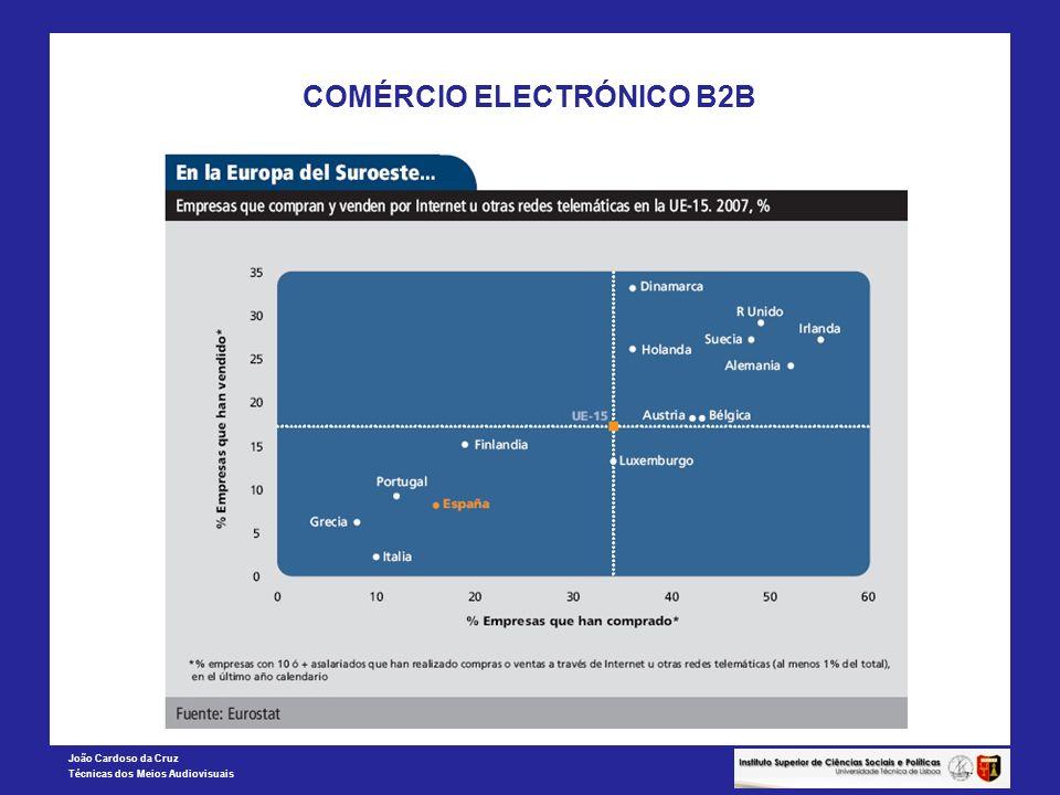 COMÉRCIO ELECTRÓNICO B2B