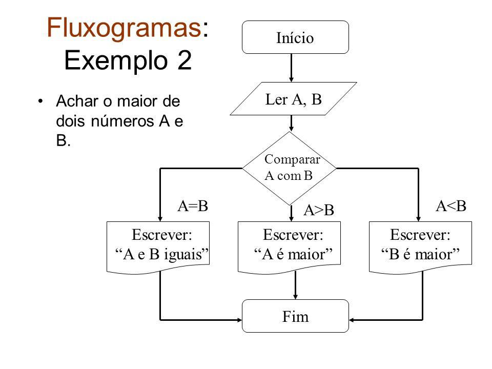 Fluxogramas: Exemplo 2 Início Achar o maior de dois números A e B.