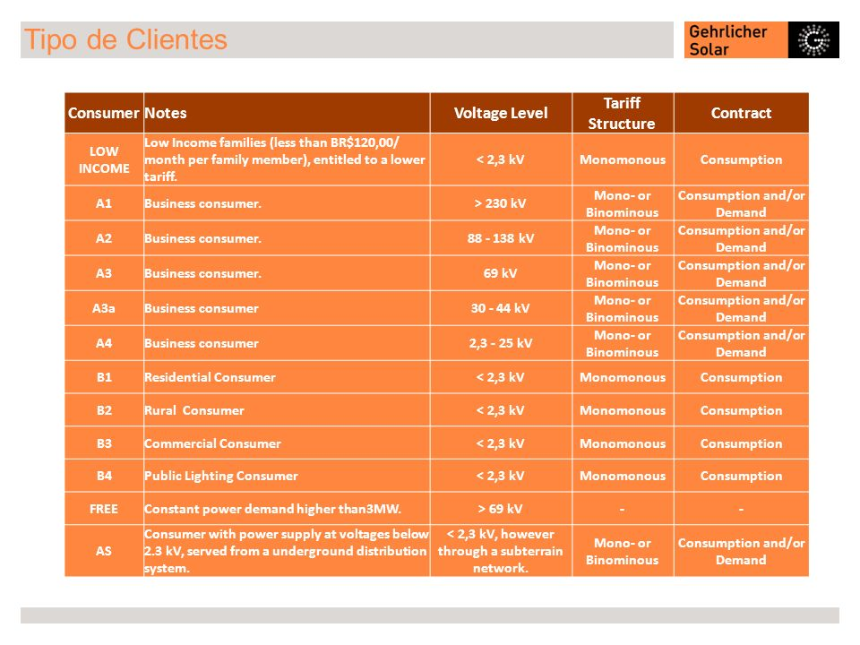 Tipo de Clientes Consumer Notes Voltage Level Tariff Structure