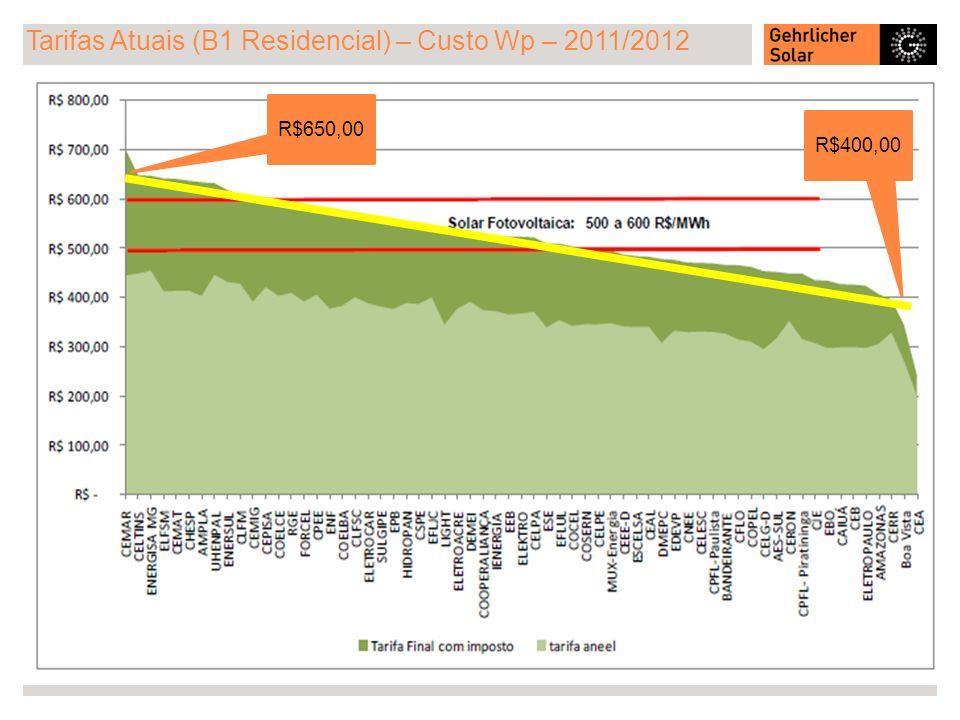 Tarifas Atuais (B1 Residencial) – Custo Wp – 2011/2012