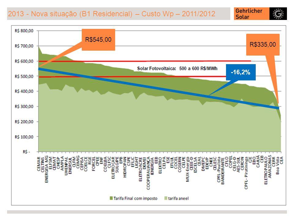 2013 - Nova situação (B1 Residencial) – Custo Wp – 2011/2012