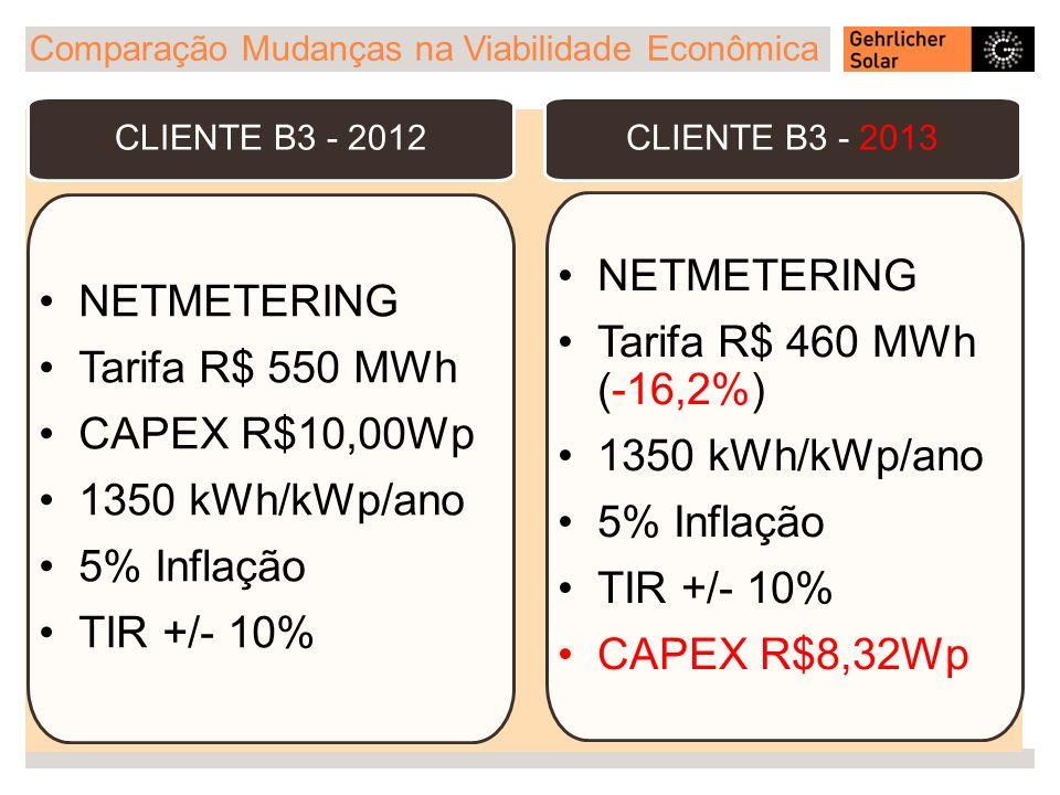 NETMETERING NETMETERING Tarifa R$ 460 MWh (-16,2%) Tarifa R$ 550 MWh