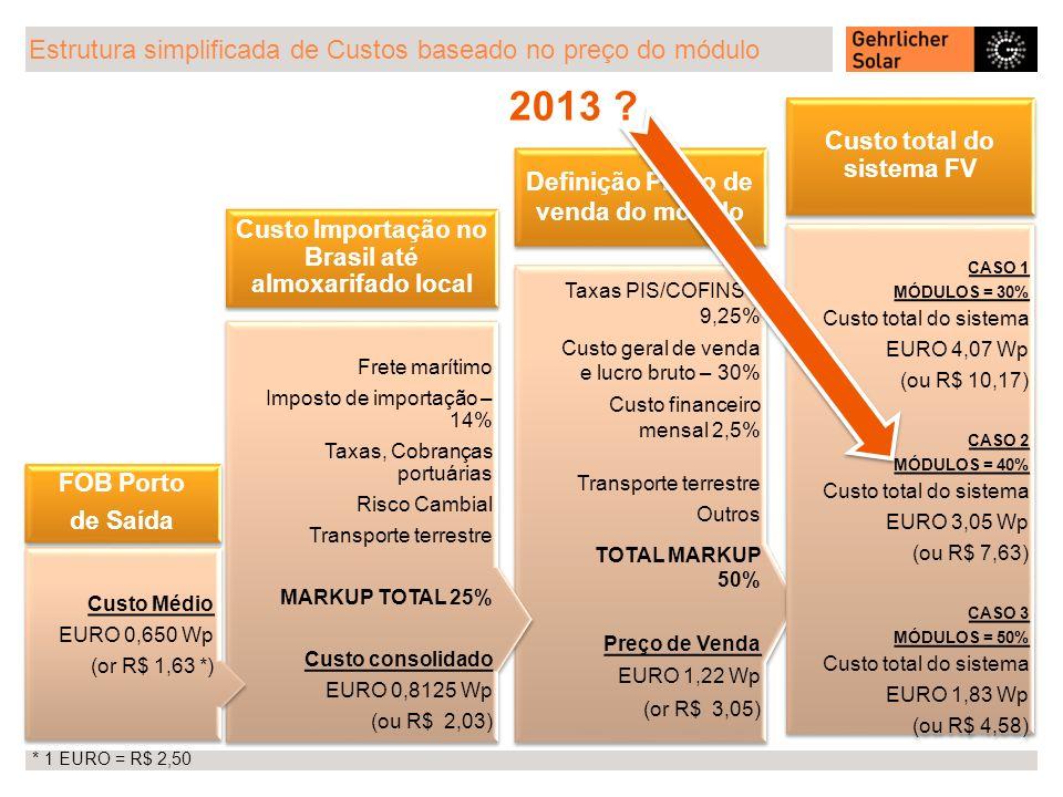 2013 Estrutura simplificada de Custos baseado no preço do módulo