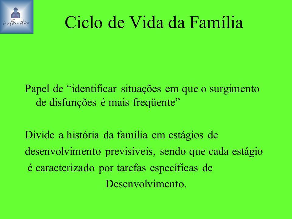 Ciclo de Vida da Família
