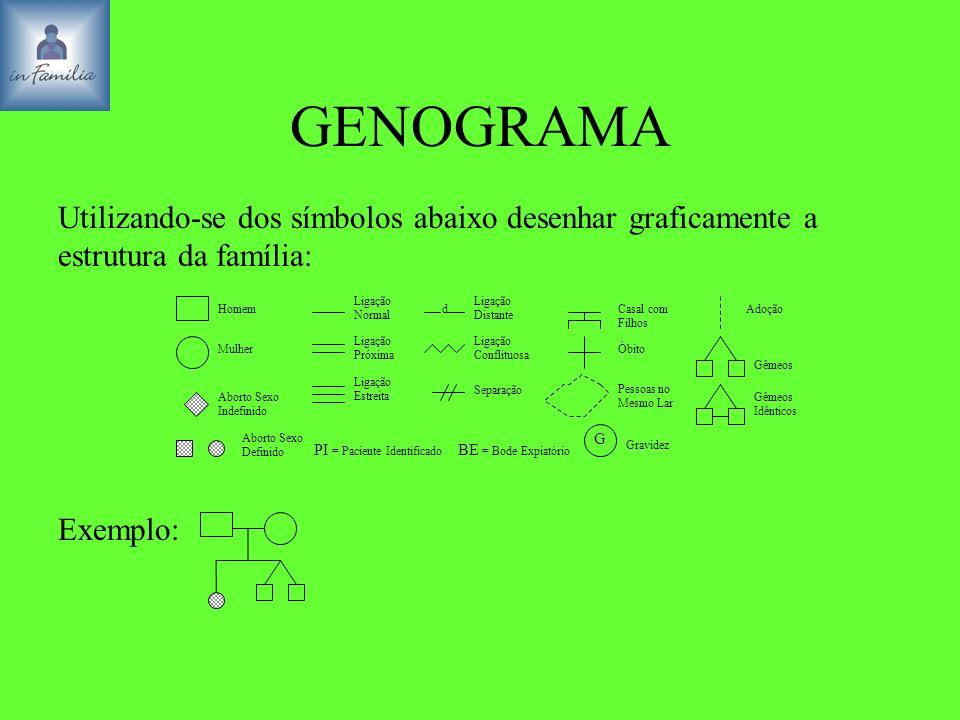 GENOGRAMA Utilizando-se dos símbolos abaixo desenhar graficamente a estrutura da família: Ligação Normal.