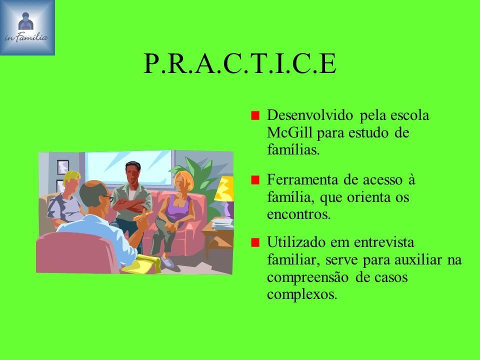 P.R.A.C.T.I.C.E Desenvolvido pela escola McGill para estudo de famílias. Ferramenta de acesso à família, que orienta os encontros.