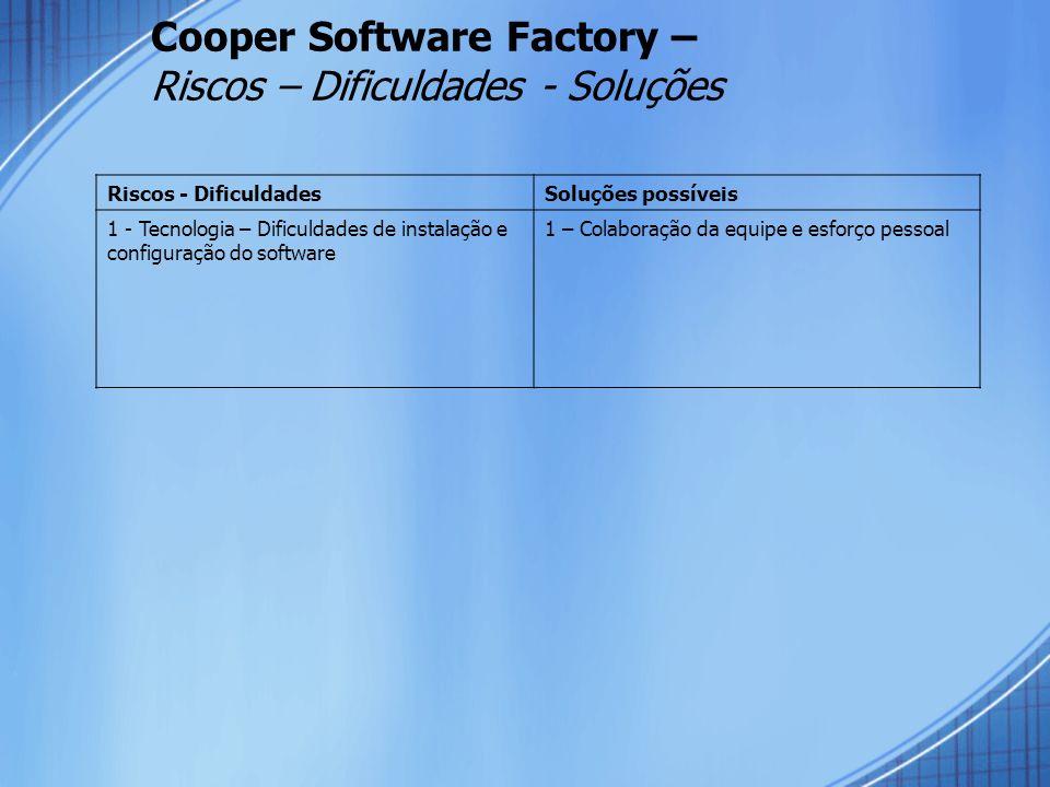 Cooper Software Factory – Riscos – Dificuldades - Soluções