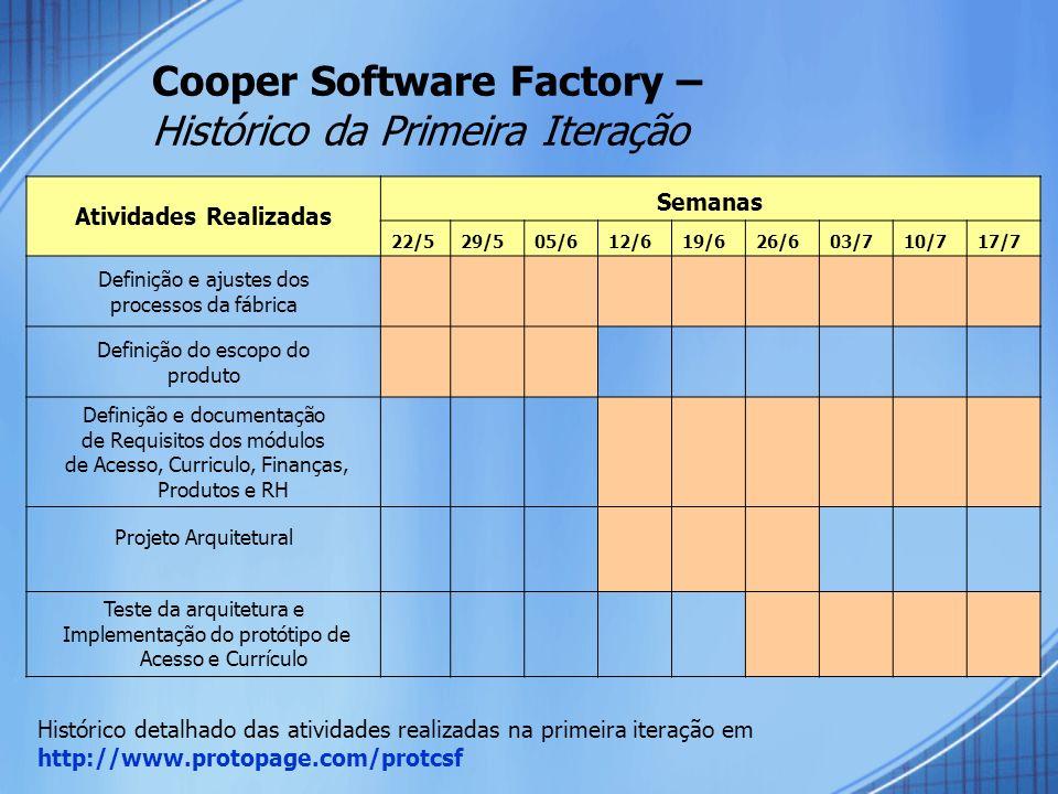 Cooper Software Factory – Histórico da Primeira Iteração