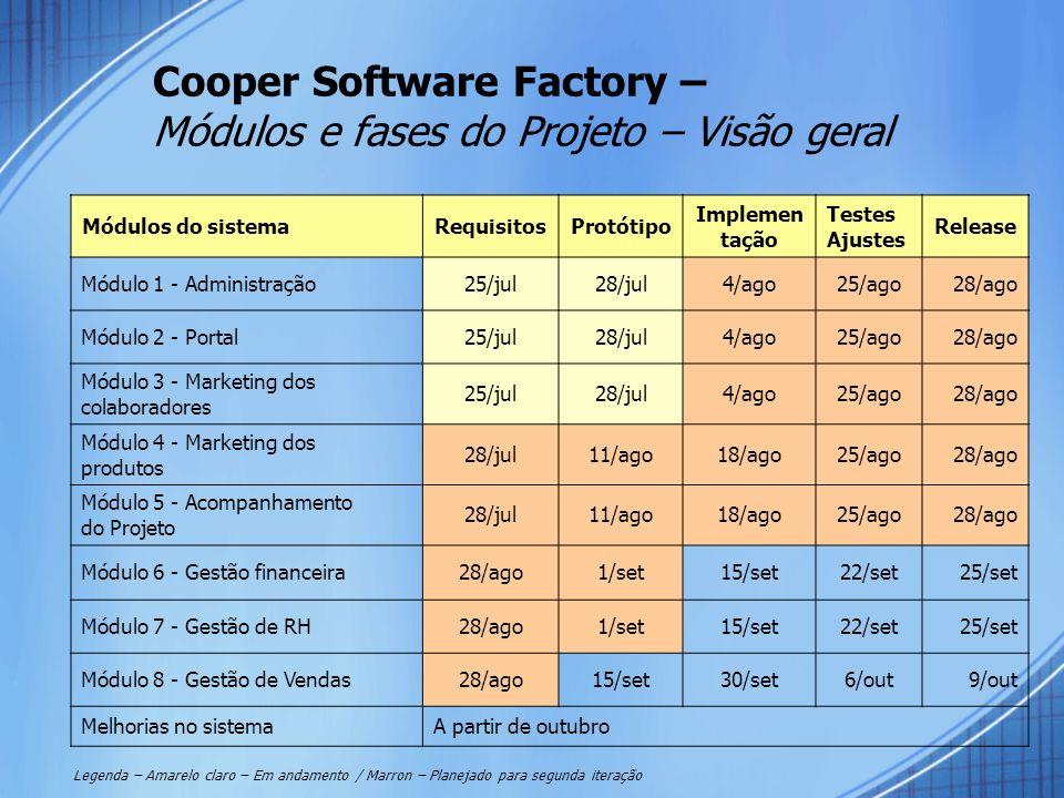 Cooper Software Factory – Módulos e fases do Projeto – Visão geral