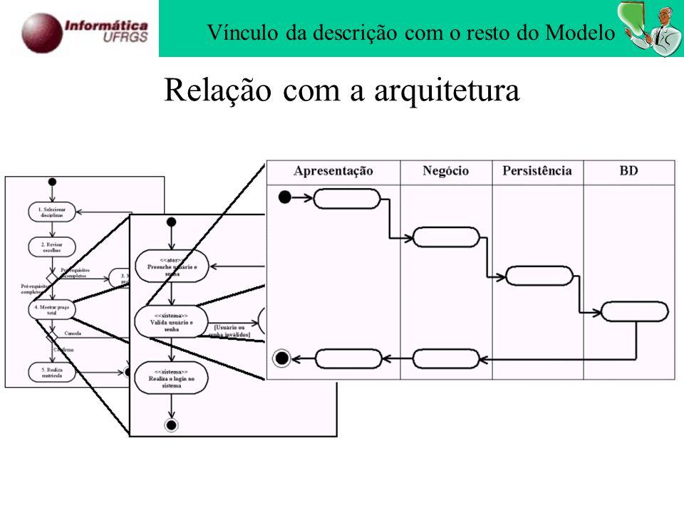 Relação com a arquitetura